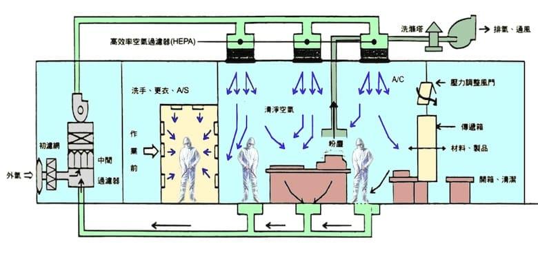 無塵室工程規劃